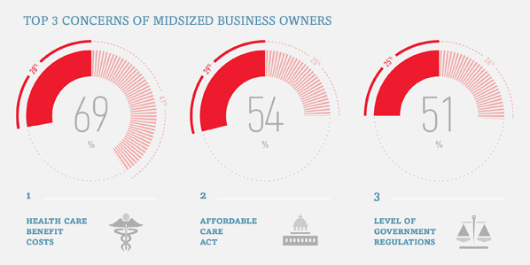 ADP 2014 Midsized Business Owners Stud
